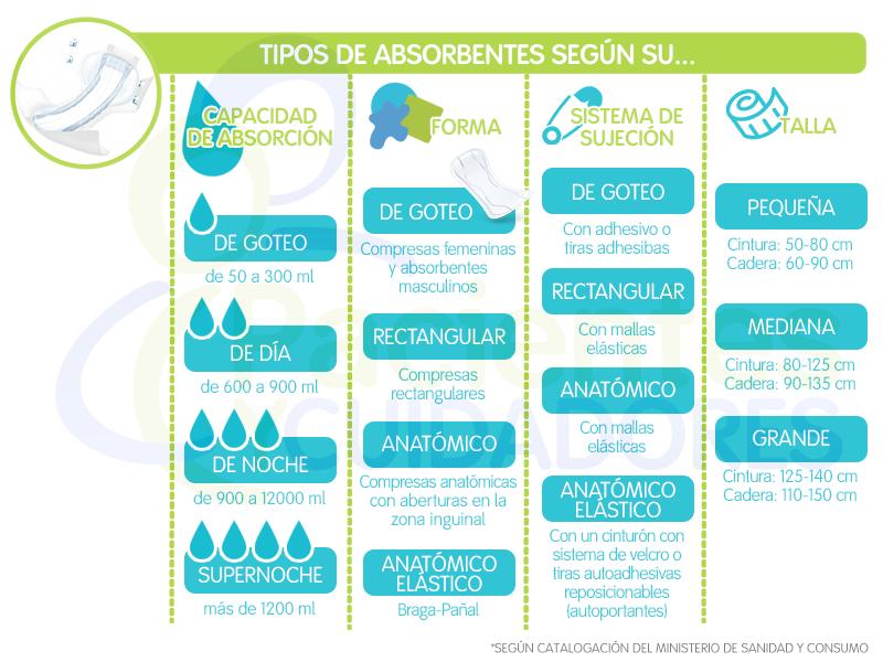 Tipos de absorbentes en incontiencia urinaria