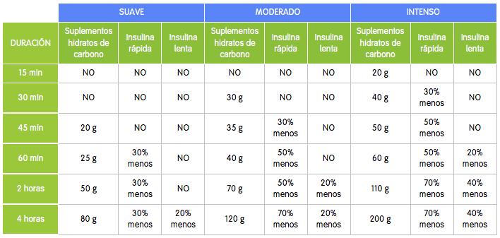 Ejercicio y diabetes, intensidad y energía
