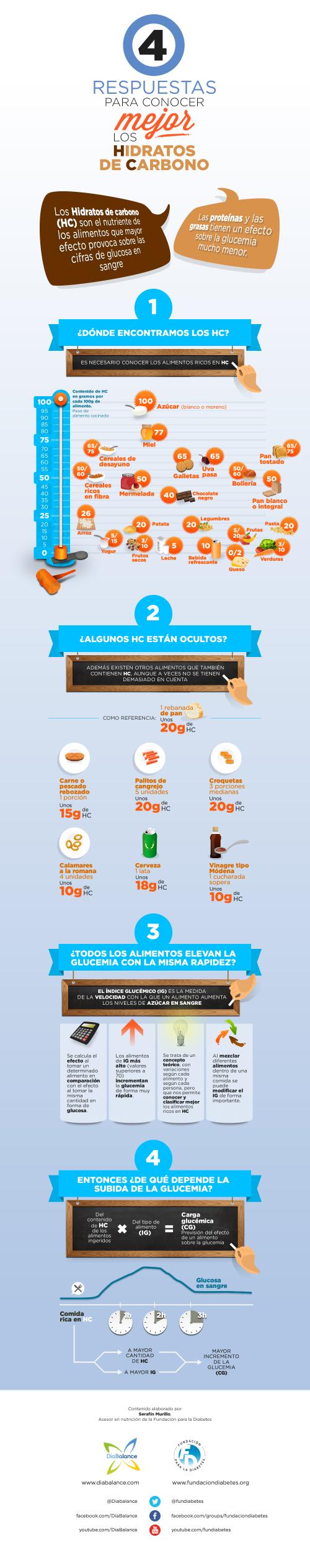 Infografía 4 respuestas para conocer mejor los hidratos de carbono