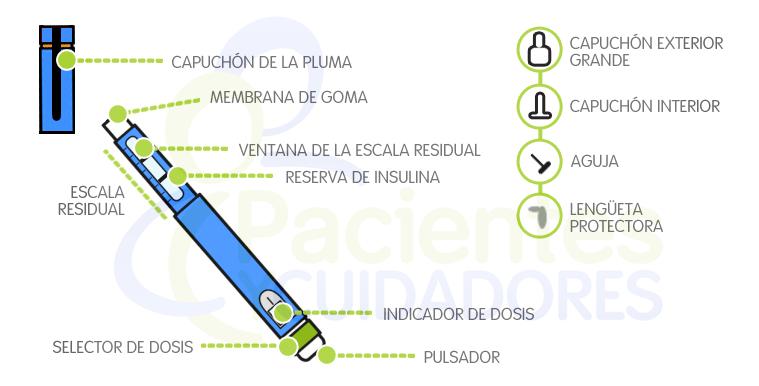 Partes de un bolígrafo de insulina
