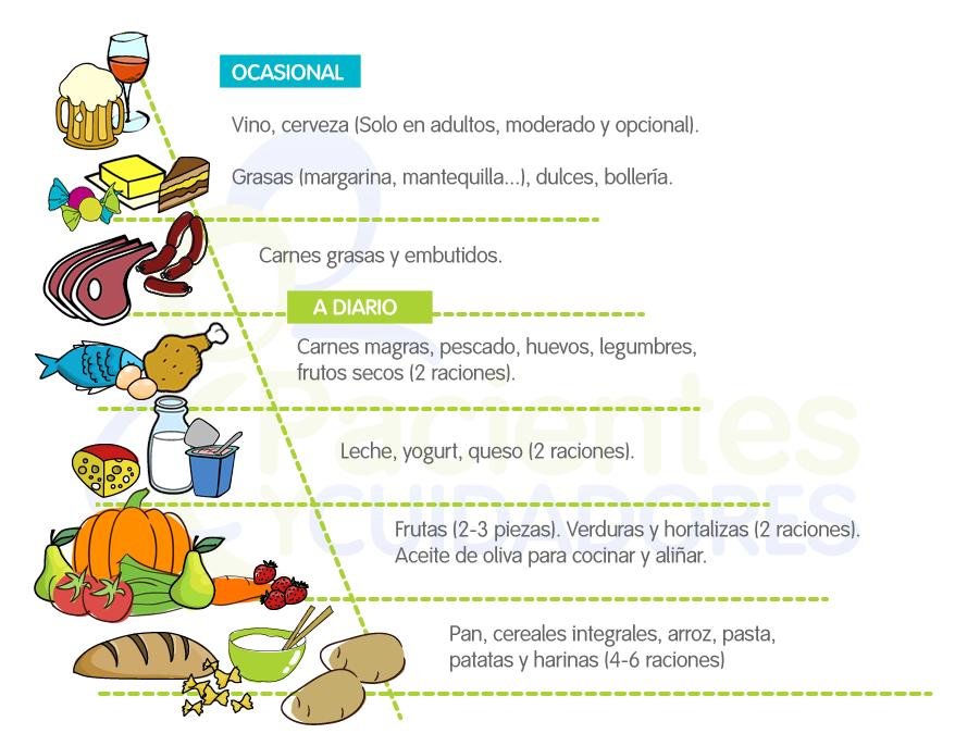 Piramide Nutricional - Alimentación en personas diabéticas