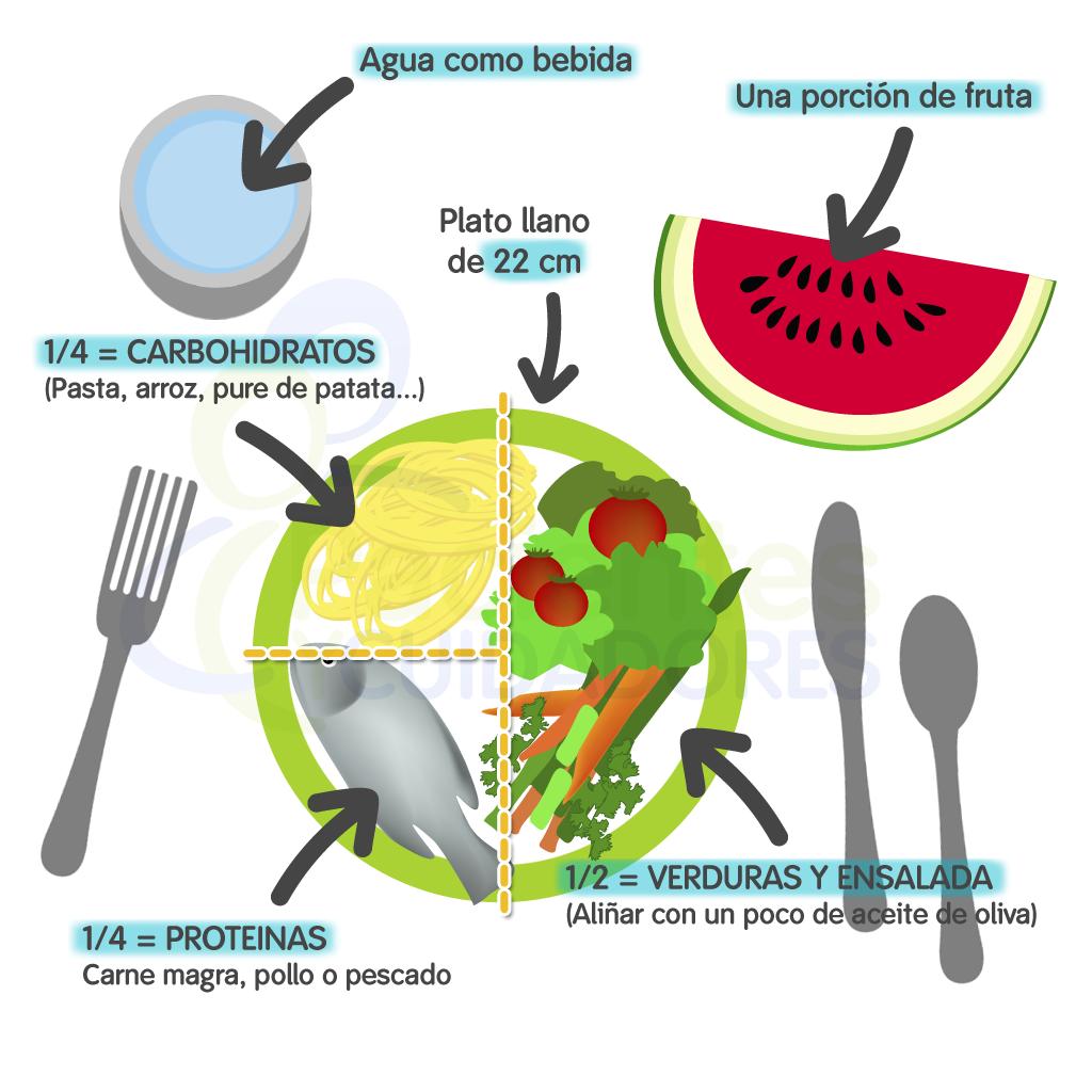 Raciones de comida correctas para personas diabéticas