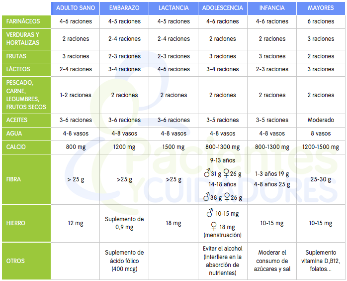 Raciones adecuadas de familias de alimentos por edad en las diferentes etapas de la vida