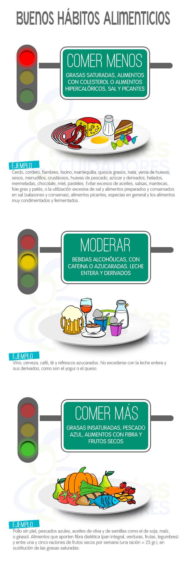 Qué alimentos comer, cúales moderar o evitar cuando nuestro colesterol está alto.