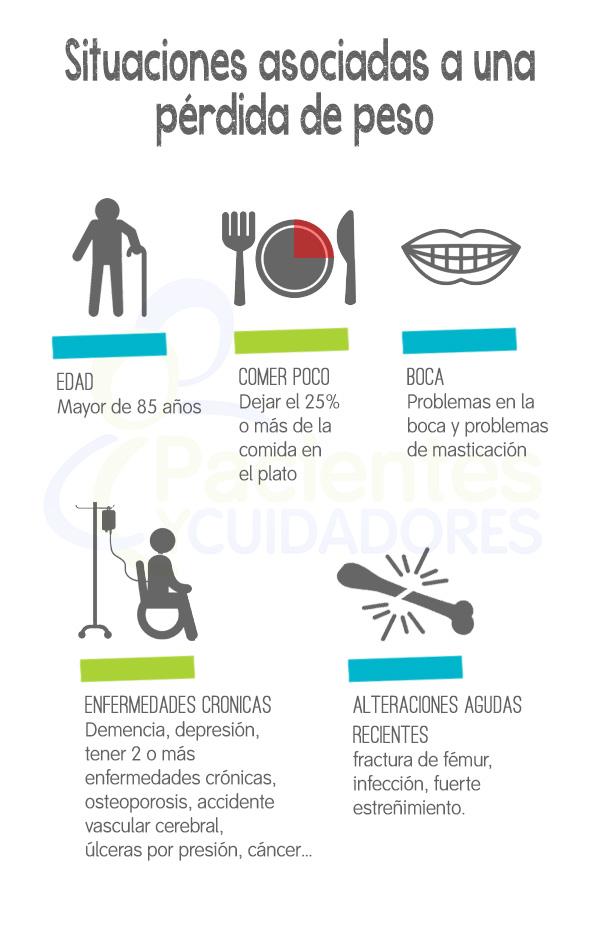 Situaciones asociadas a una perdida de peso